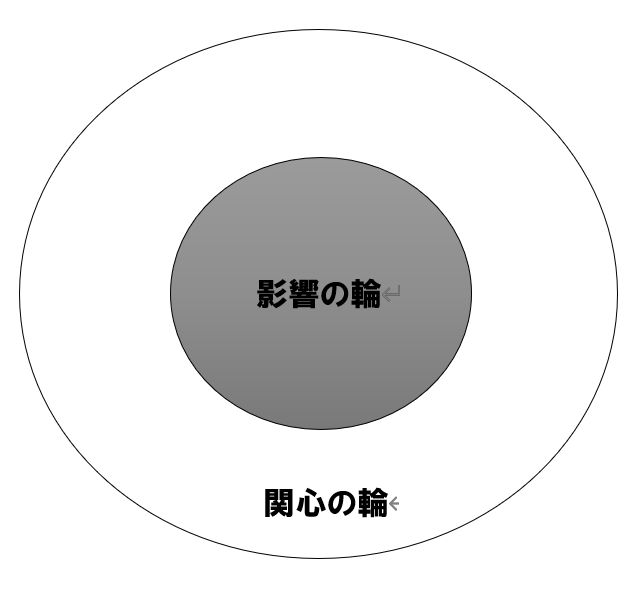 関心の輪と影響の輪